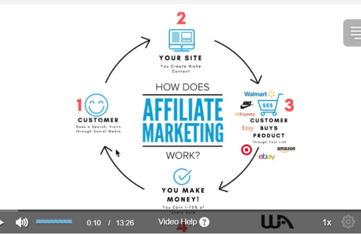 best online jobs for veterans - how affiliate marketing works